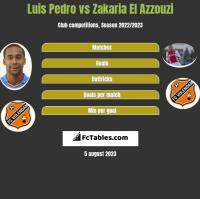 Luis Pedro vs Zakaria El Azzouzi h2h player stats