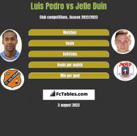 Luis Pedro vs Jelle Duin h2h player stats