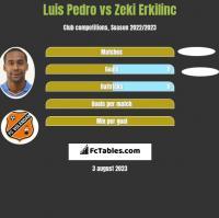 Luis Pedro vs Zeki Erkilinc h2h player stats