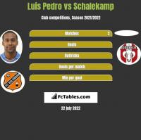 Luis Pedro vs Schalekamp h2h player stats