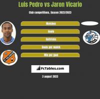 Luis Pedro vs Jaron Vicario h2h player stats