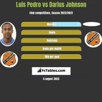 Luis Pedro vs Darius Johnson h2h player stats