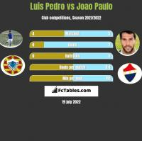 Luis Pedro vs Joao Paulo h2h player stats