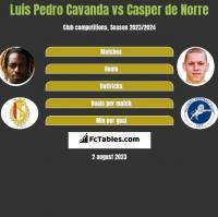 Luis Pedro Cavanda vs Casper de Norre h2h player stats