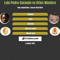 Luis Pedro Cavanda vs Dries Wouters h2h player stats