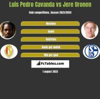 Luis Pedro Cavanda vs Jere Uronen h2h player stats
