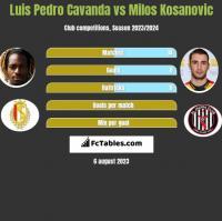 Luis Pedro Cavanda vs Milos Kosanovic h2h player stats
