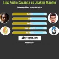 Luis Pedro Cavanda vs Joakim Maehle h2h player stats
