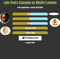 Luis Pedro Cavanda vs Dimitri Lavelee h2h player stats