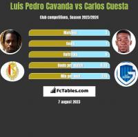Luis Pedro Cavanda vs Carlos Cuesta h2h player stats