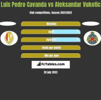 Luis Pedro Cavanda vs Aleksandar Vukotic h2h player stats