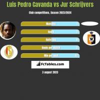 Luis Pedro Cavanda vs Jur Schrijvers h2h player stats