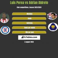 Luis Perea vs Adrian Aldrete h2h player stats