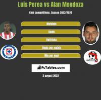 Luis Perea vs Alan Mendoza h2h player stats