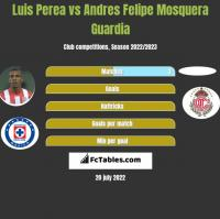 Luis Perea vs Andres Felipe Mosquera Guardia h2h player stats