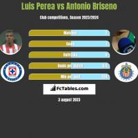 Luis Perea vs Antonio Briseno h2h player stats