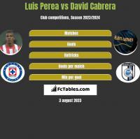 Luis Perea vs David Cabrera h2h player stats