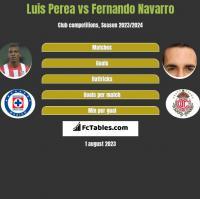Luis Perea vs Fernando Navarro h2h player stats