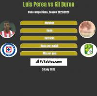 Luis Perea vs Gil Buron h2h player stats
