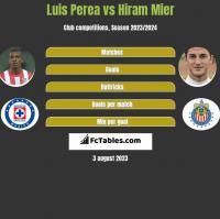Luis Perea vs Hiram Mier h2h player stats