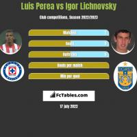 Luis Perea vs Igor Lichnovsky h2h player stats