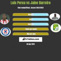 Luis Perea vs Jaine Barreiro h2h player stats