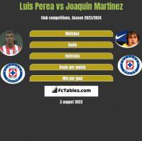 Luis Perea vs Joaquin Martinez h2h player stats