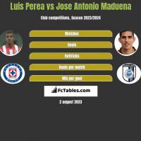 Luis Perea vs Jose Antonio Maduena h2h player stats