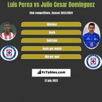 Luis Perea vs Julio Cesar Dominguez h2h player stats