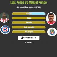 Luis Perea vs Miguel Ponce h2h player stats