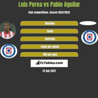 Luis Perea vs Pablo Aguilar h2h player stats