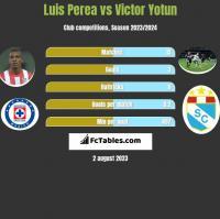Luis Perea vs Victor Yotun h2h player stats