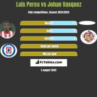 Luis Perea vs Johan Vasquez h2h player stats