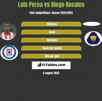 Luis Perea vs Diego Rosales h2h player stats