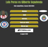 Luis Perea vs Gilberto Sepulveda h2h player stats