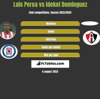 Luis Perea vs Idekel Dominguez h2h player stats