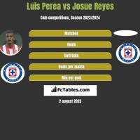 Luis Perea vs Josue Reyes h2h player stats