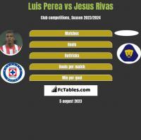 Luis Perea vs Jesus Rivas h2h player stats