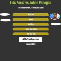 Luis Perez vs Johan Venegas h2h player stats