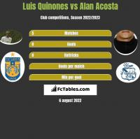 Luis Quinones vs Alan Acosta h2h player stats