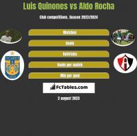 Luis Quinones vs Aldo Rocha h2h player stats