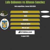 Luis Quinones vs Alfonso Sanchez h2h player stats