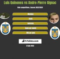 Luis Quinones vs Andre-Pierre Gignac h2h player stats