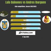 Luis Quinones vs Andres Ibarguen h2h player stats