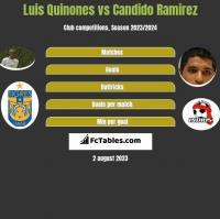 Luis Quinones vs Candido Ramirez h2h player stats