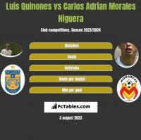 Luis Quinones vs Carlos Adrian Morales Higuera h2h player stats