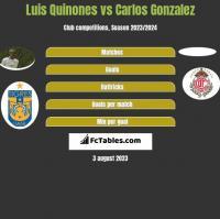 Luis Quinones vs Carlos Gonzalez h2h player stats
