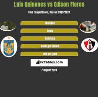 Luis Quinones vs Edison Flores h2h player stats
