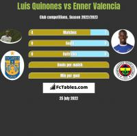 Luis Quinones vs Enner Valencia h2h player stats