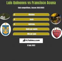 Luis Quinones vs Francisco Acuna h2h player stats